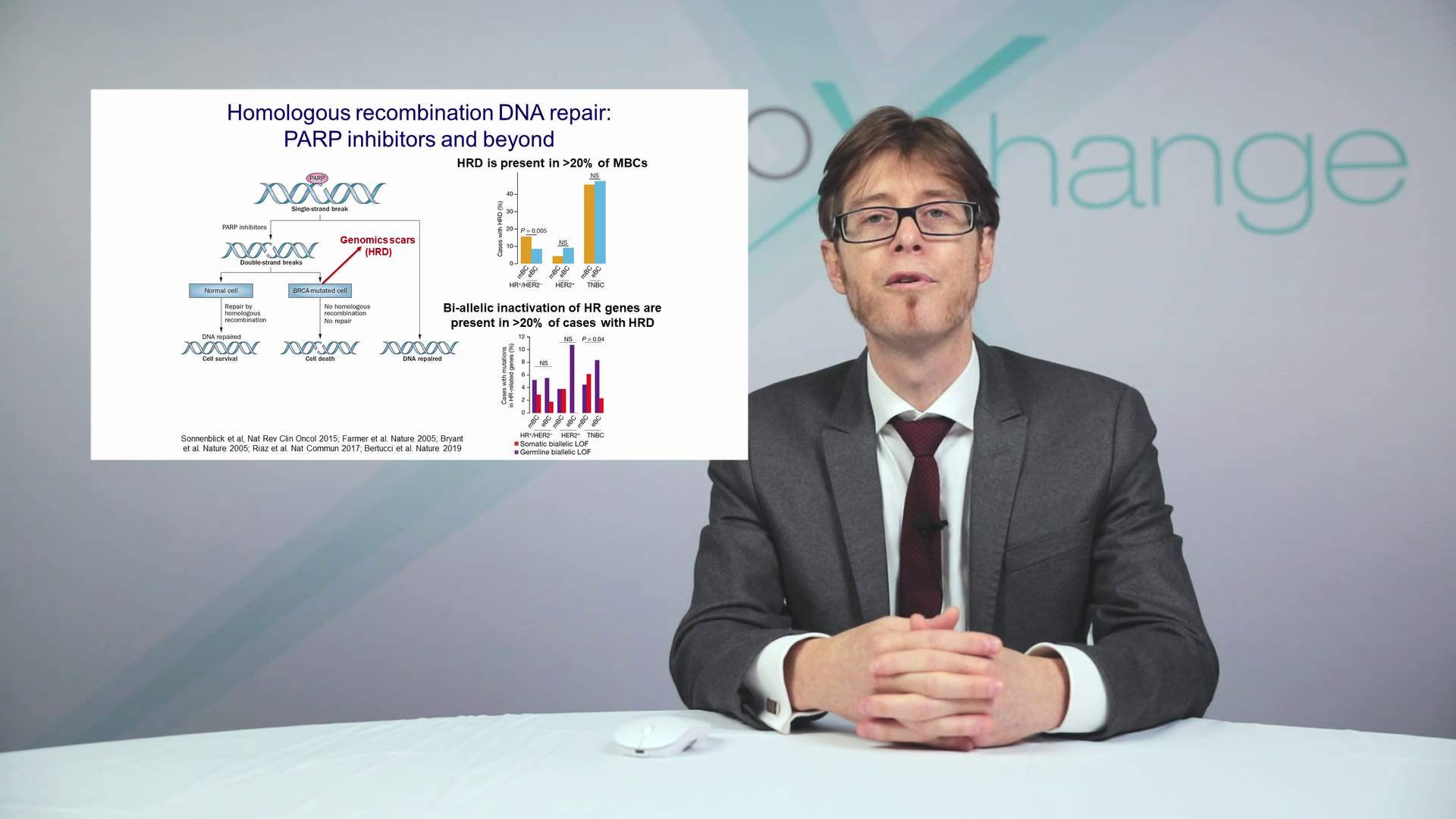 Targeting novel pathways in breast cancer